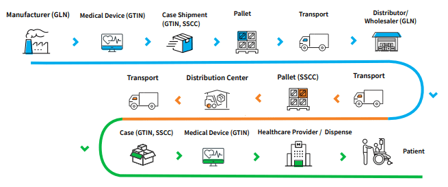 Video: How to Efficiently Share Medical Device Product Data through GDSN
